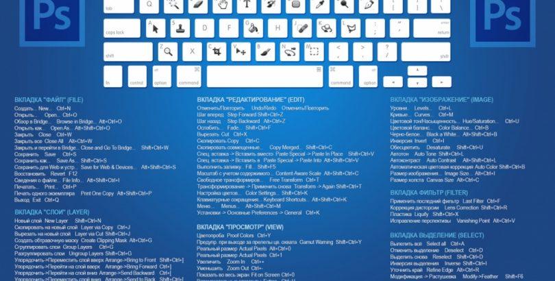 Полезные функции и горячие клавиши в Photoshop изображение поста