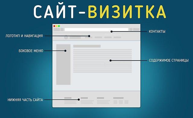 Сайты-визитки изображение поста