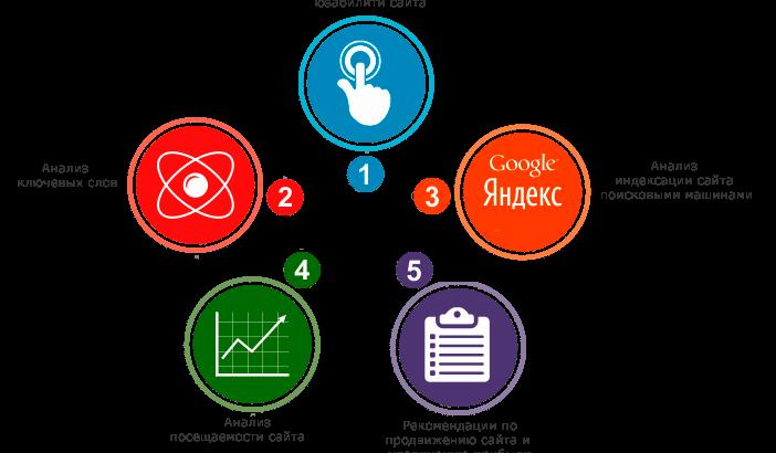 Спектр услуг от веб студий изображение поста