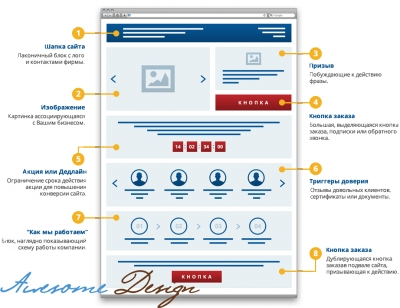 Купить лендинг пейдж, чтобы увеличить конверсию своего сайта изображение поста