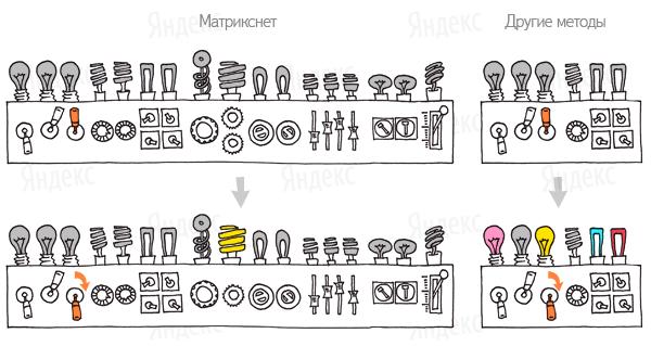 Матрикснет – алгоритм обучения роботов «Яндекса» изображение поста