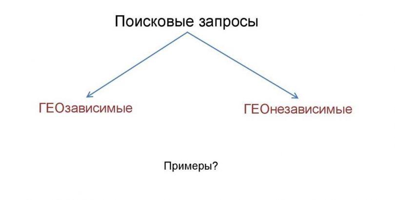Отличия геозависимых и геонезависимых запросов изображение поста