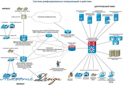 IP-телефония, ее основы и принцип работы изображение поста