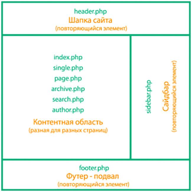 Редактирование и настройка темы WordPress: ТОП-10 Шаблонов