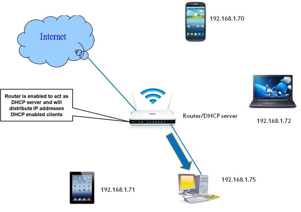 Подключение DHCP-сервер