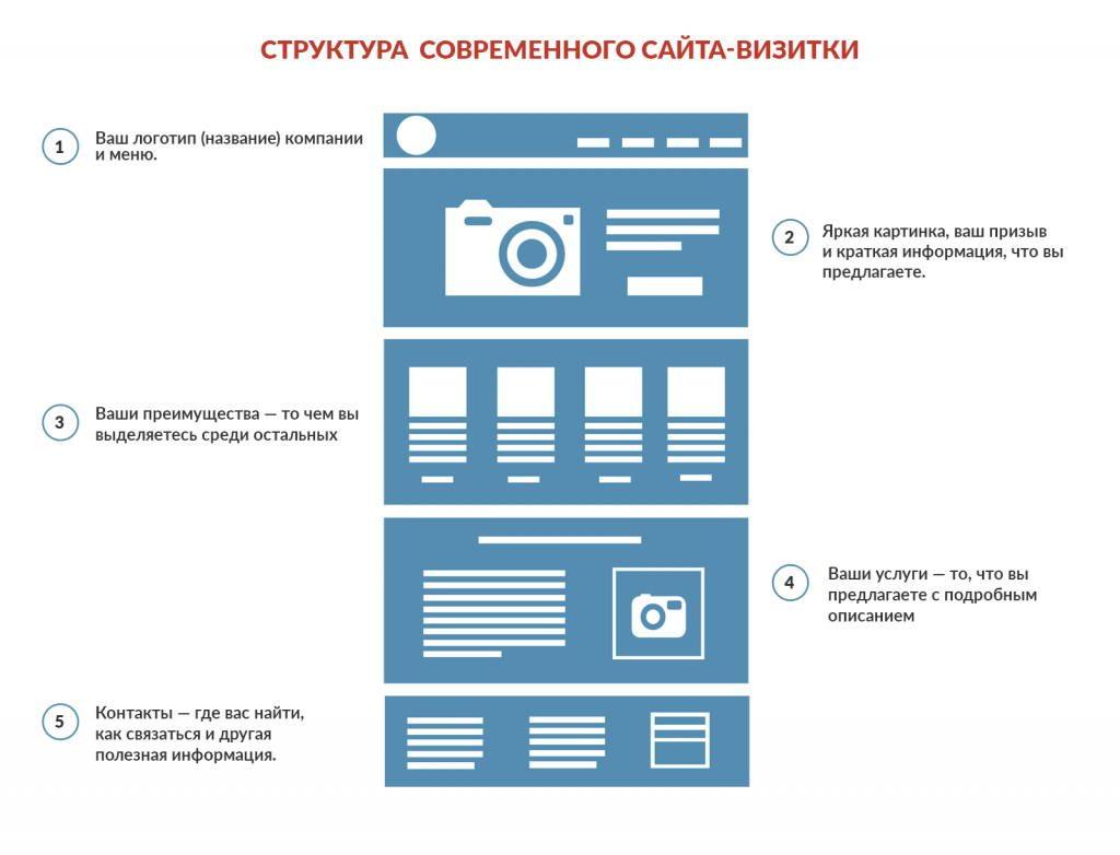 Структура сайта и его дизайн