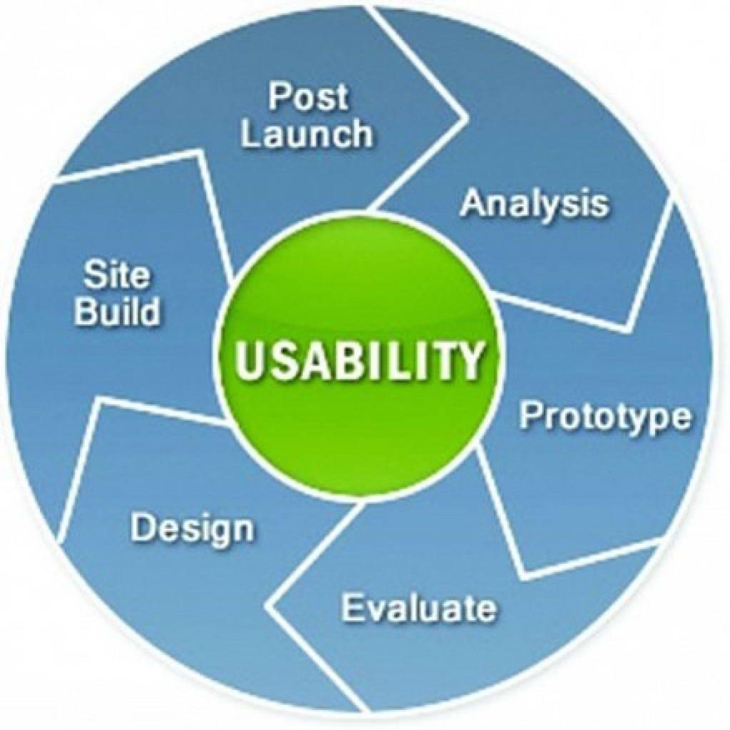 Usability – как сделать сайт удобным?